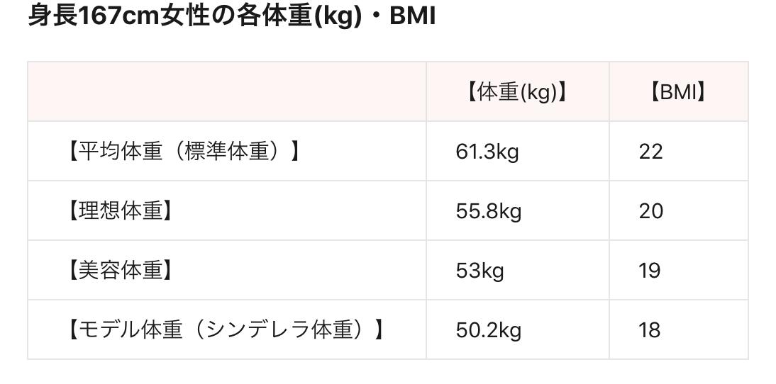 身長167cmの女性の体重一覧